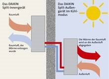 Klimaanlage im Kühlmodus